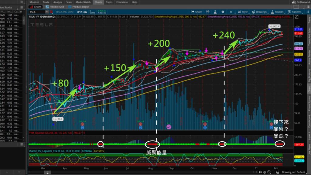 股價暴漲前通常會出現紅色的點點