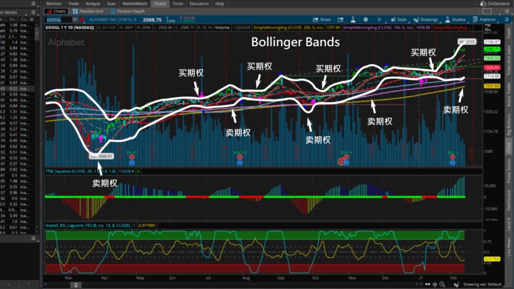 Google股价去年Bollinger Bands趋势图