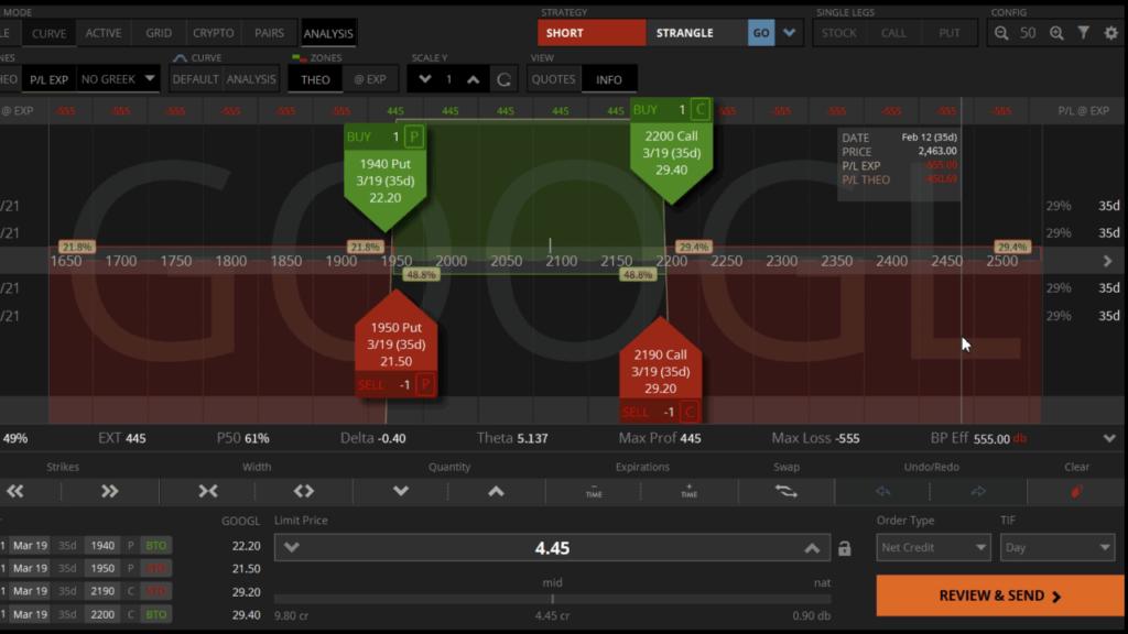 Google股票的Iron Condor
