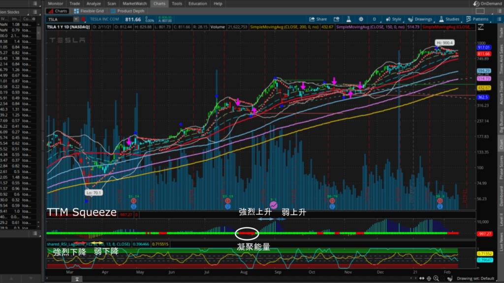 TTM Squeeze研究工具以不同顏色的柱狀圖分析股價漲跌的能量