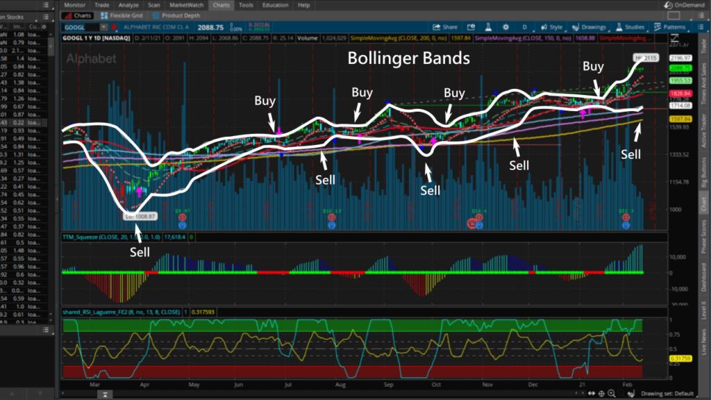 bollinger bands of GOOGL