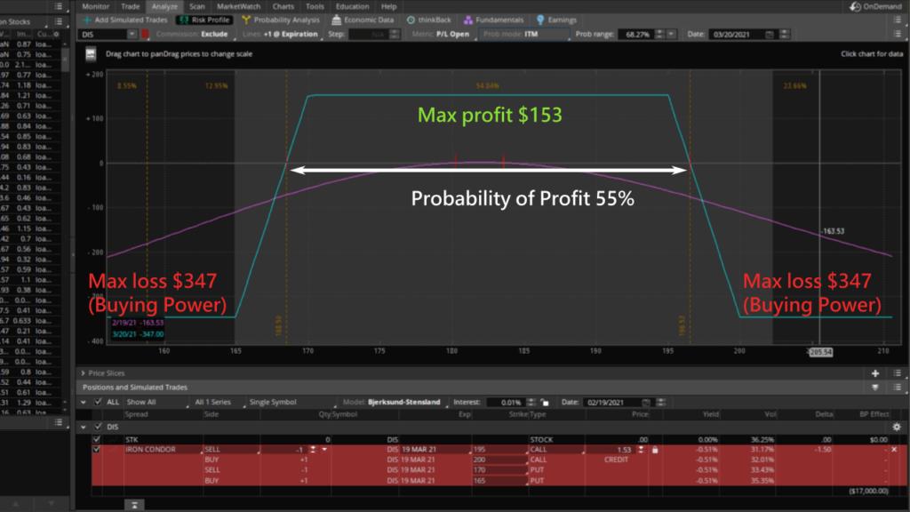 max profit and loss of iron condor