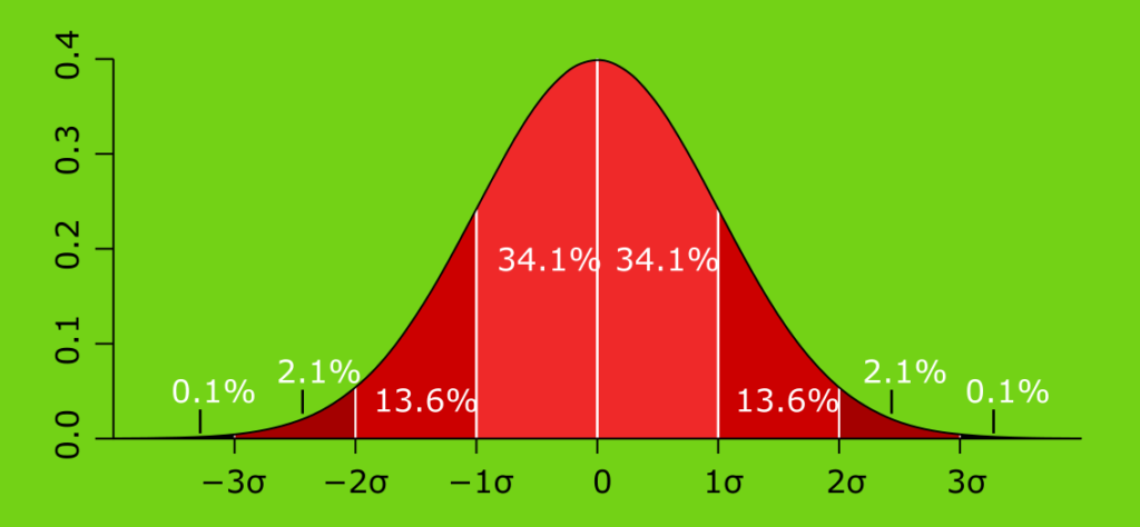 normal distribution and standard deviations