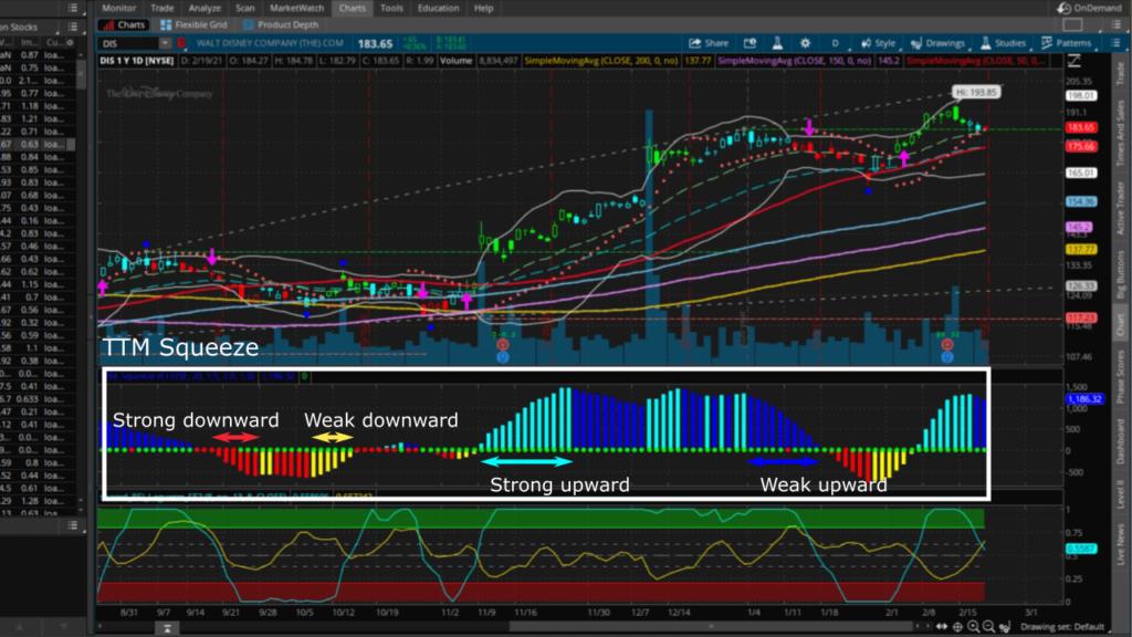 ttm squeeze tracks DIS stock movement