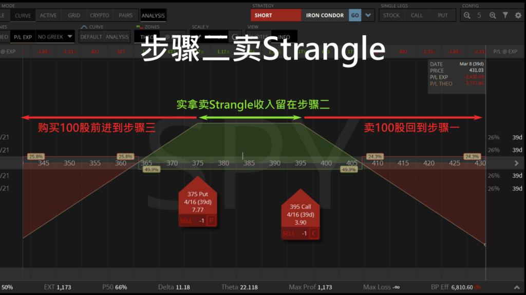 滚轮策略步骤二卖strangle
