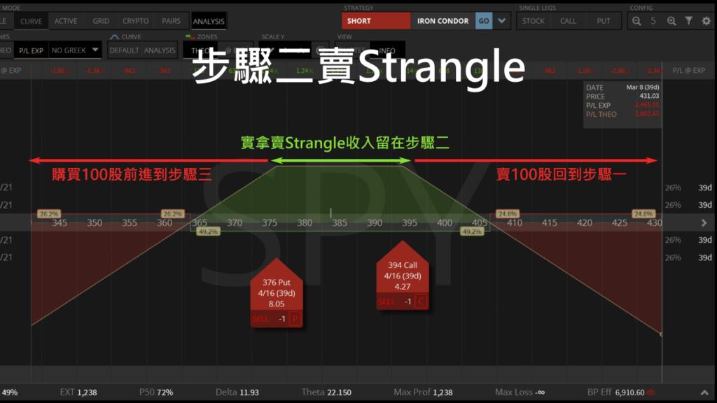 滾輪策略步驟二賣strangle