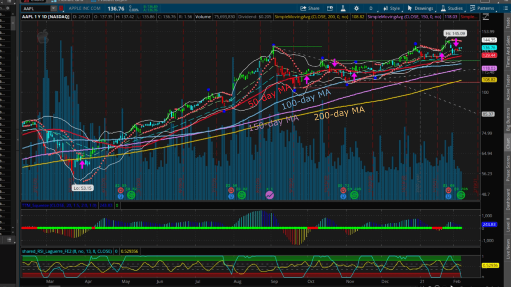 aapl moving averages