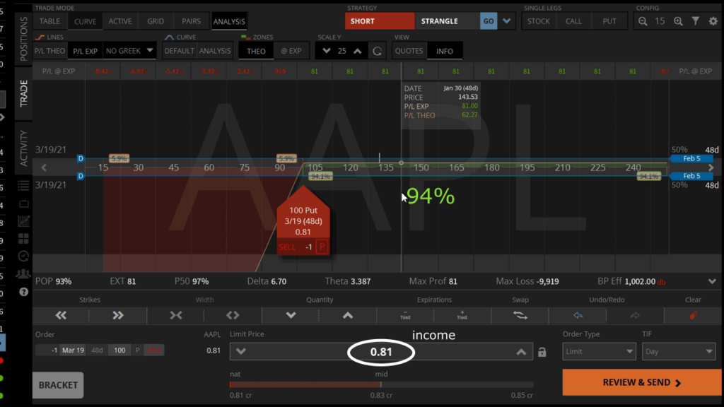 aapl short put options income