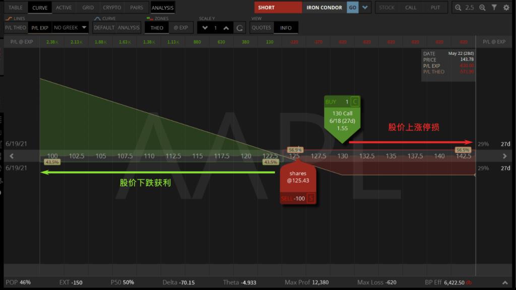 买call和空股票获利分析