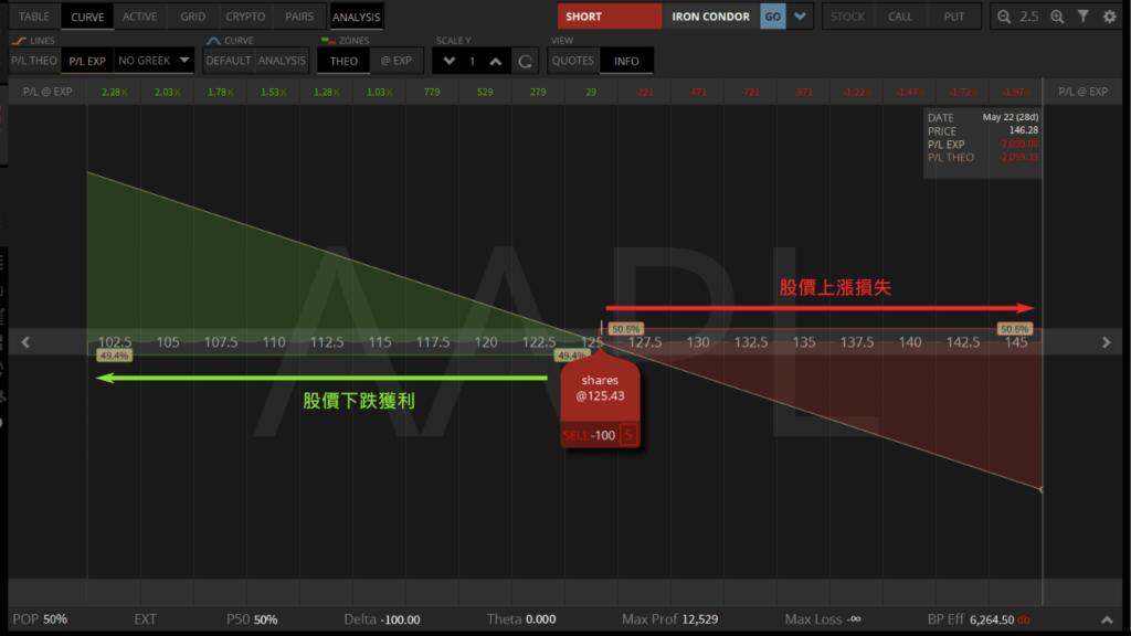 做空股票獲利分析