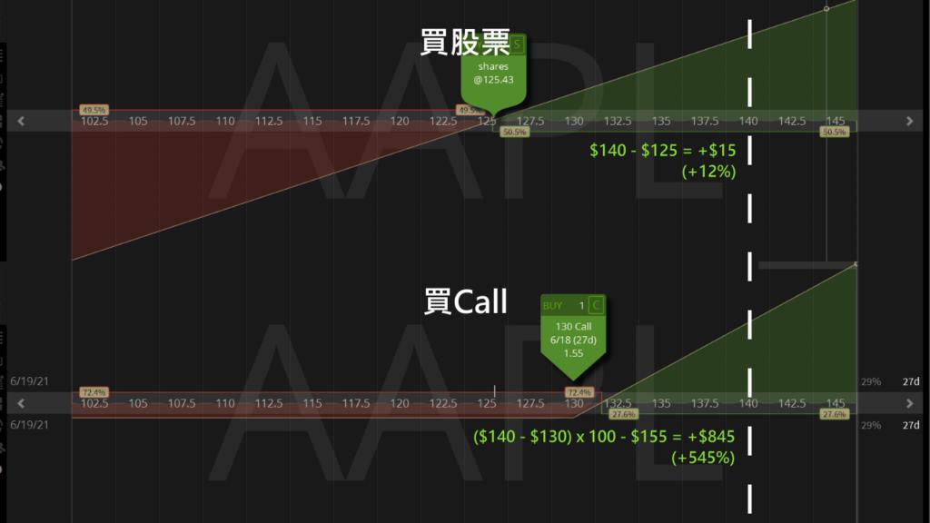買選擇權和買股票的槓桿差異