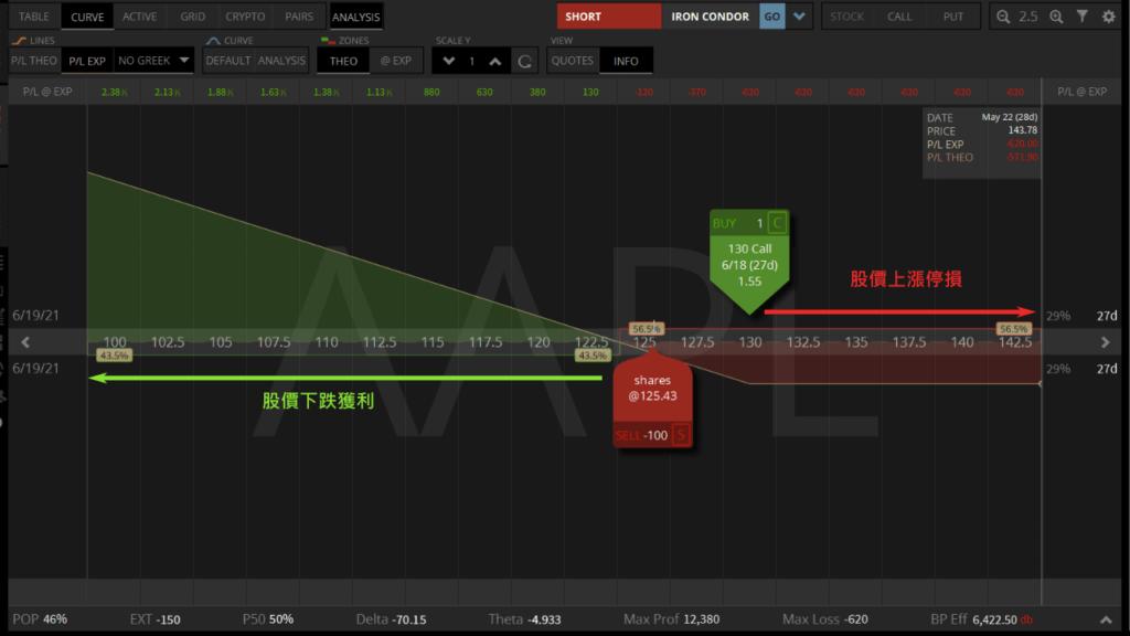買call和空股票獲利分析