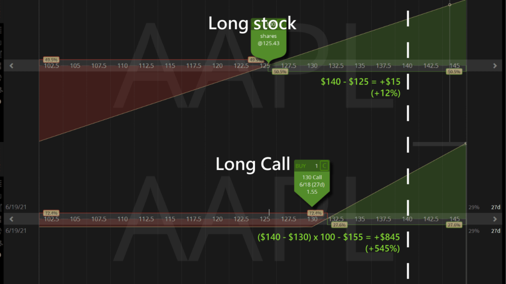 leverage differences between long options and long stock