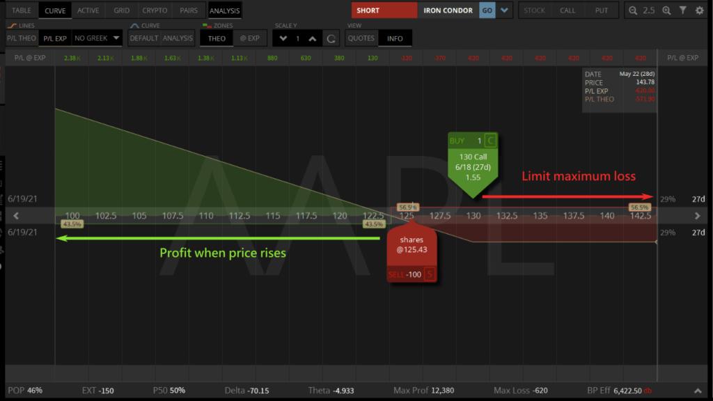 long call and short stock profit analysis