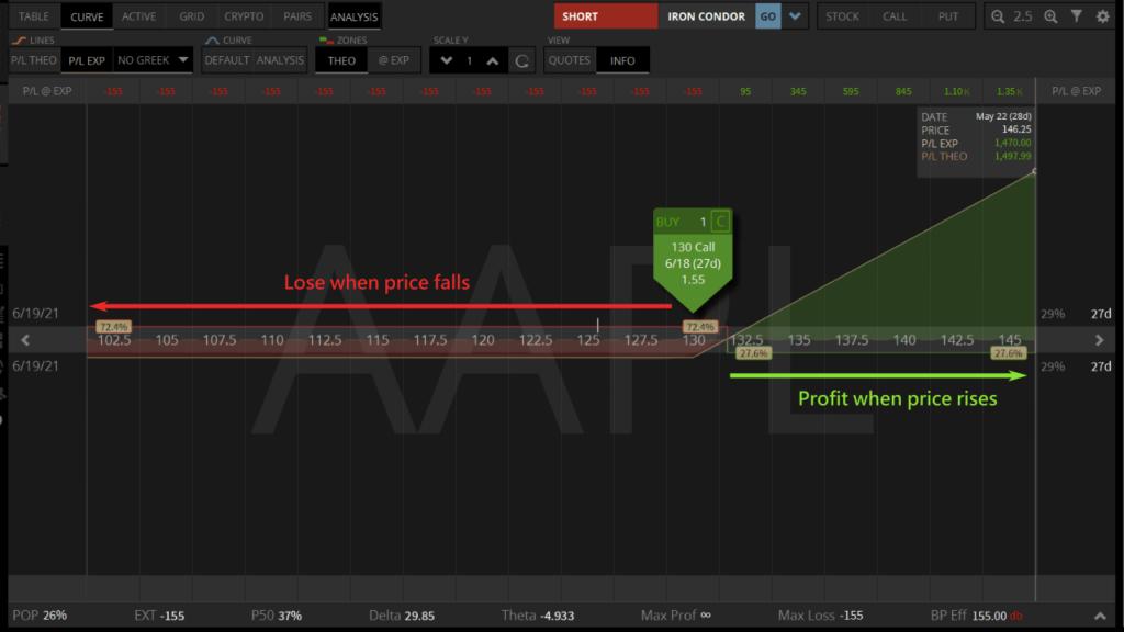 long call option profit analysis