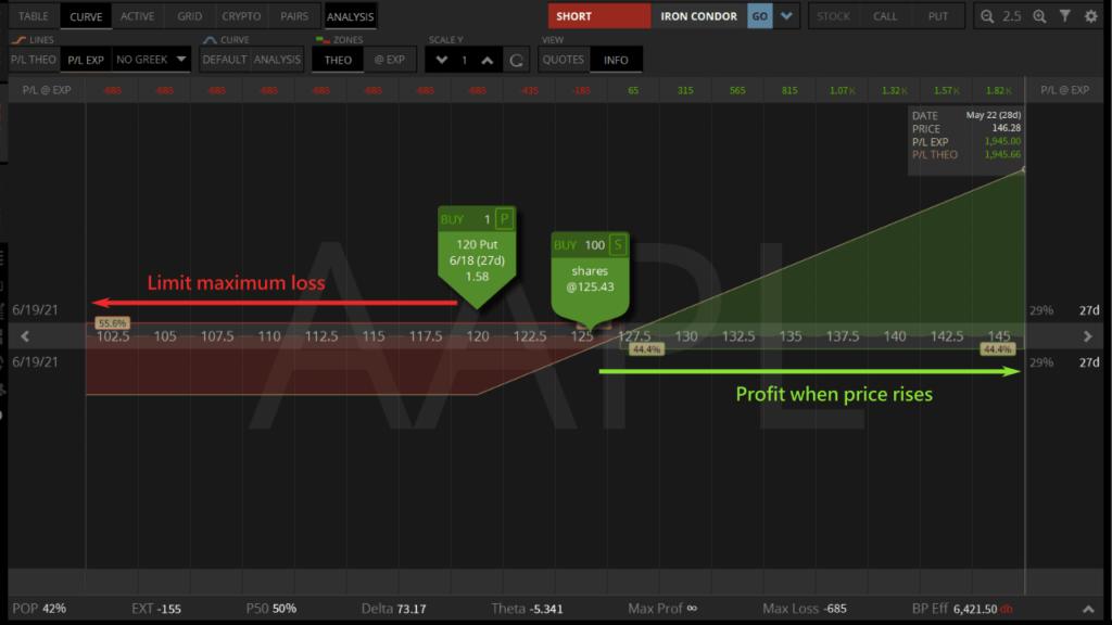 long put and long stock profit analysis