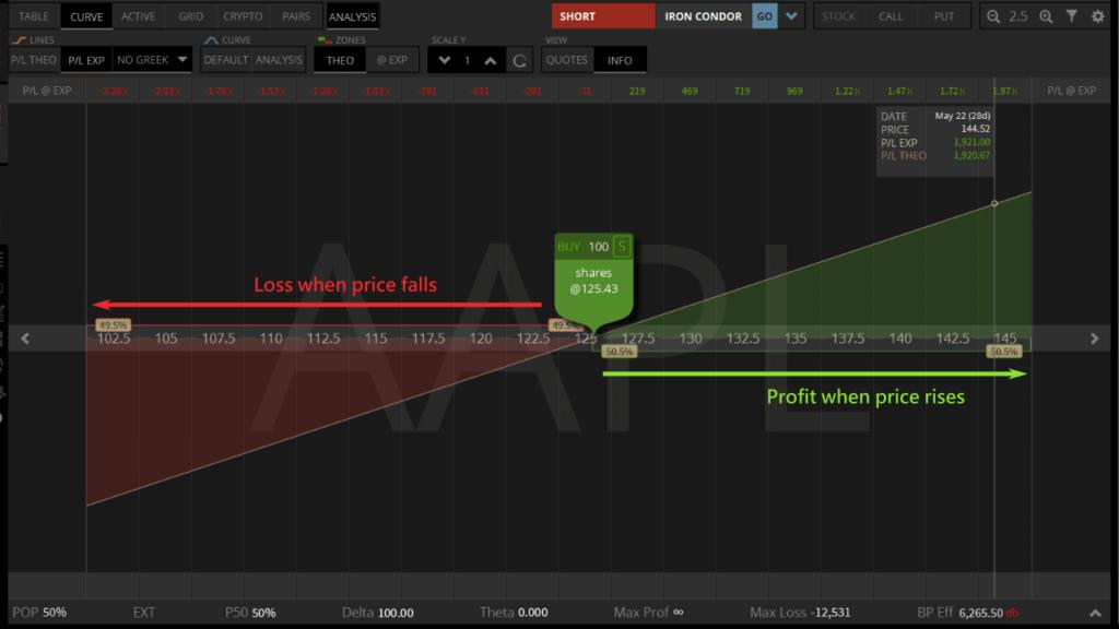 long stock profit analysis
