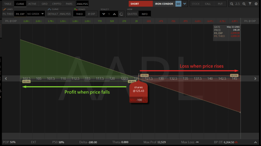 short stock profit analysis