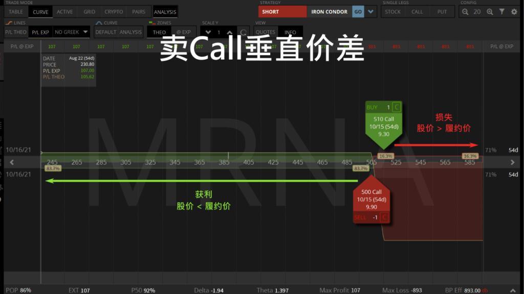 卖MRNA Call垂直价差