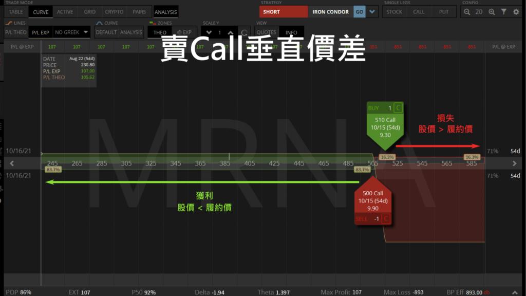 賣MRNA Call垂直價差
