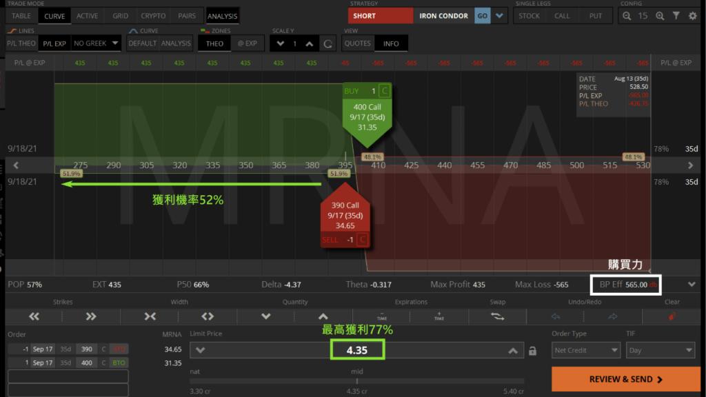 MRNA賣call spread投資報酬率