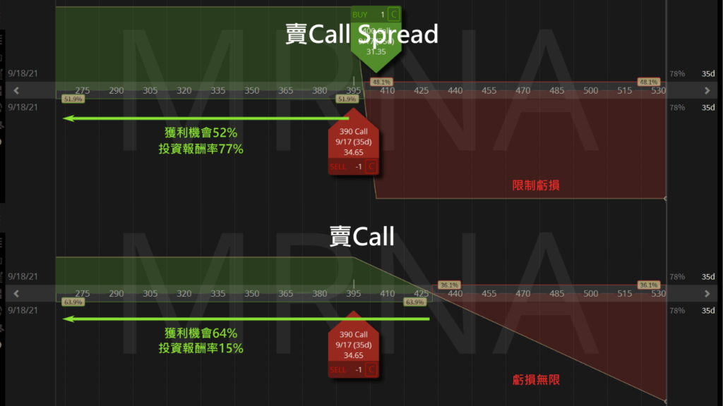 call spread比較call
