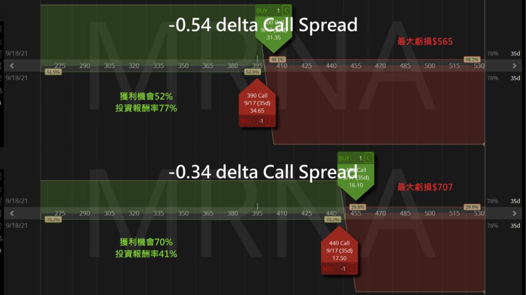 delta比較ROC